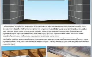 Пароизоляция межэтажных перекрытий в деревянном доме