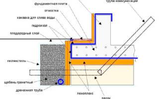 Гидроизоляция под фундаментную плиту