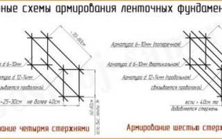 Как правильно вязать арматуру для ленточного фундамента?