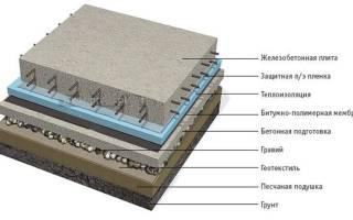 Какую арматуру используют для ленточного фундамента?