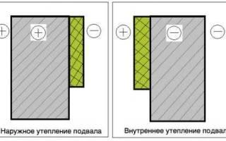 Как утеплить фундамент дома изнутри своими руками?