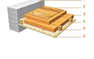 Как утеплить плиты Перекрытие на чердаке?