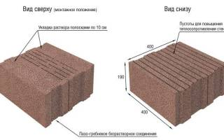Как построить дом из керамзитоблоков своими руками?