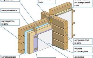 Утеплитель для внутренних стен деревянного дома