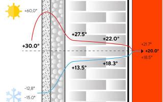 Утепление дома из пеноблоков снаружи пенополистиролом