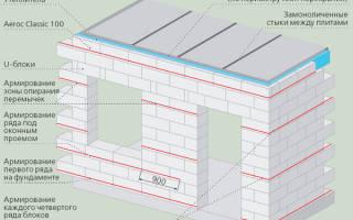Нужно ли армировать стены из газобетона?