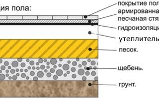 Гидроизоляция бетонного пола в частном доме