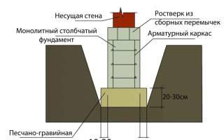 Армирование ростверка свайного фундамента
