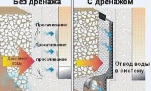 Как отвести воду от фундамента дома?