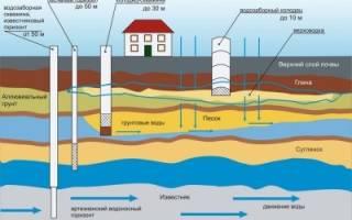 Как завести воду в дом из скважины?