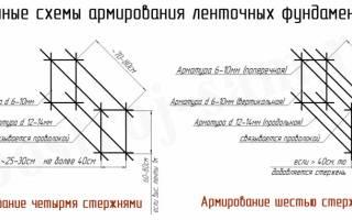 Какая арматура нужна для ленточного фундамента?