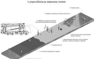 Чем защитить бетон на улице?