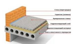 Минимальная толщина бетонной стяжки пола СНИП