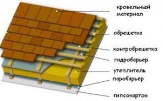 Как правильно класть пароизоляцию на крышу?