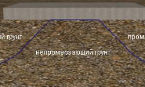 Мелкозаглубленный ленточный фундамент для каркасного дома