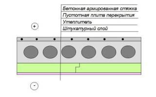 Утепление бетонных полов в загородном доме
