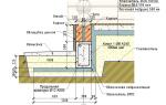 Как сделать бетонный пол в деревянном доме?
