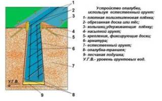Заливка фундамента в землю без опалубки