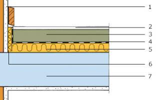 Минимальная толщина плавающей стяжки